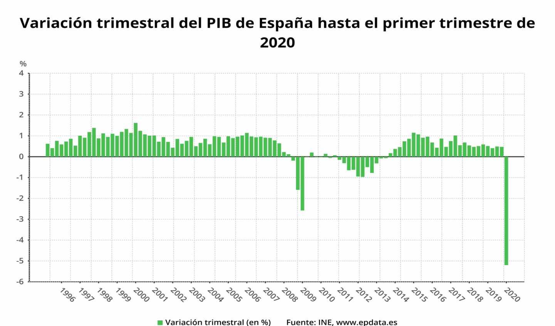 Variación trimestral del PIB de España hasta el primer trimestre de 2019