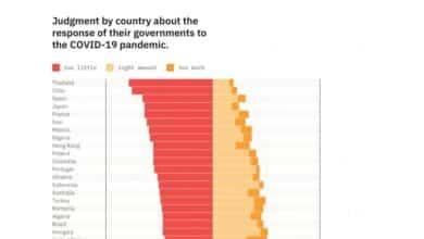 Los españoles son los más descontentos de Europa con la gestión de la crisis de su Gobierno