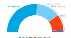 La mayoría absoluta de Feijóo en Galicia, en peligro por un escaño