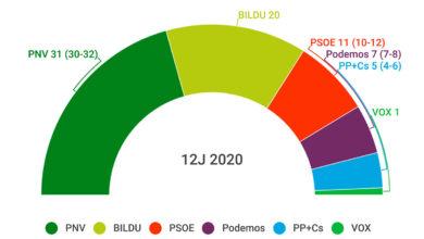Urkullu gana las elecciones, duro revés para PP+Cs y Podemos y Vox entra en el Parlamento