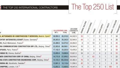 ACS amplía su liderazgo en el ranking de las constructoras con más negocio internacional