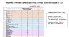 Del 12 de Octubre a La Paz: la situación actual de los hospitales de Madrid