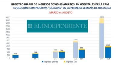 Los ingresos crecen cinco veces más lento en Madrid que al inicio de la pandemia