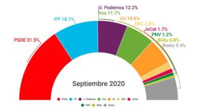 Tezanos impulsa a Ciudadanos: es el único partido que crece en el CIS de septiembre