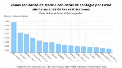 Estas son las 16 zonas de Madrid en riesgo de confinamiento