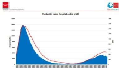 Madrid ya notifica menos casos que Cataluña y los hospitalizados caen un 18% en dos semanas
