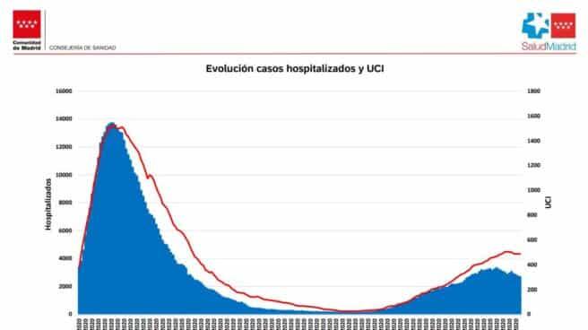 Evolución de los hospitalizados en la Comunidad de Madrid.