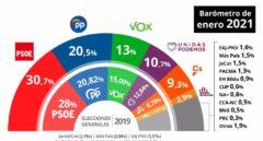 PSOE y PP ganan fuerza a costa de Ciudadanos y Vox, según el CIS