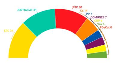 Triple empate en las encuestas de Cataluña