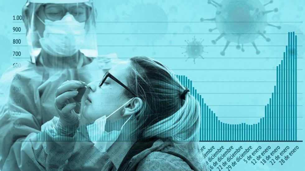 Montaje de una sanitaria haciendo una PCR a una mujer con el gráfico de incremento de incidencia de la cepa inglesa en Andalucía