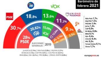 Vox gana fuerza a nivel nacional a costa de la caída del PP, según el CIS