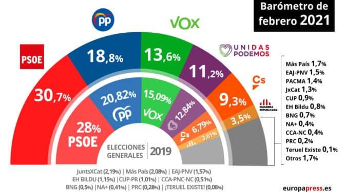 Vox gana fuerza a costa de la caída del PP, según el CIS de Tezanos