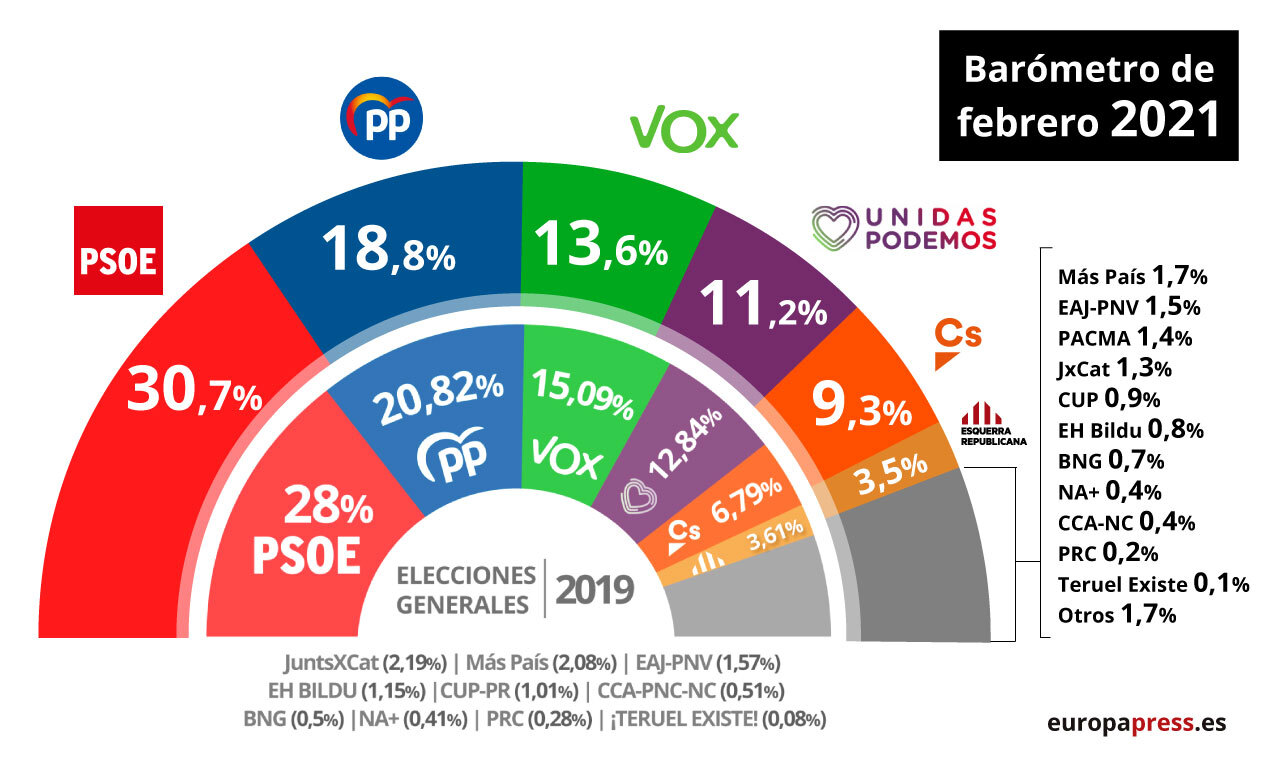 Barómetro del CIS de febrero de 2021.