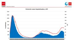 Madrid: los hospitalizados caen un 14% en una semana y los contagios un 36%