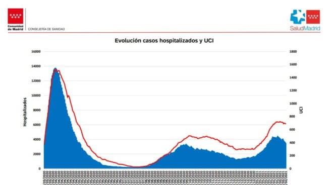 La curva de hospitalizados y de críticos por coronavirus desciende en Madrid.