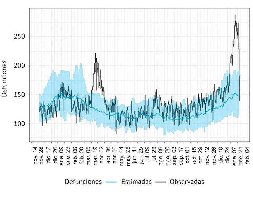 Imagen de las defunciones estimadas y observadas en la comunidad valenciana por Coronavirus