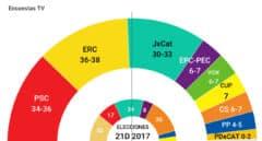 ERC ganaría las elecciones y podría gobernar con Junts o con el PSC, según el sondeo de TV3
