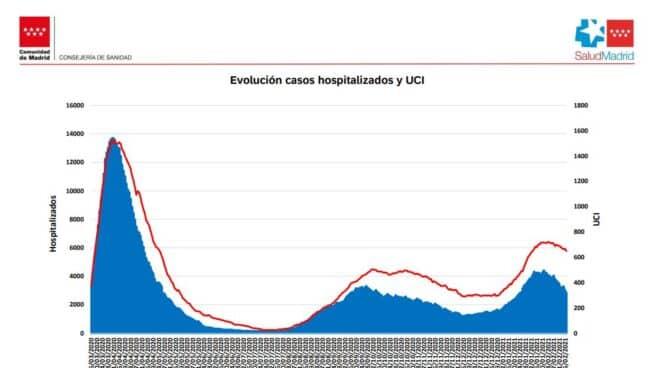Curva de hospitalizados en planta y en la UCI en Madrid desde el inicio de la pandemia.