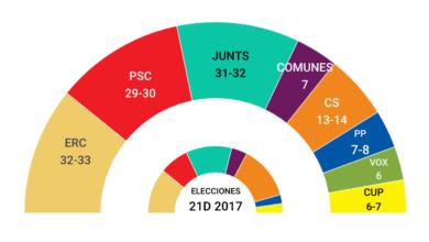 El sistema electoral catalán desinfla el 'efecto Illa' aunque gane las elecciones