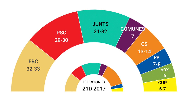Imagen gráfico encuestas desde el 22 de enero hasta la actualidad