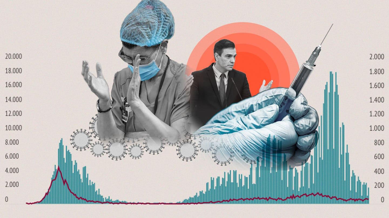 Imagen que resume el año de pandemia en España con imágenes y gráfico de casos