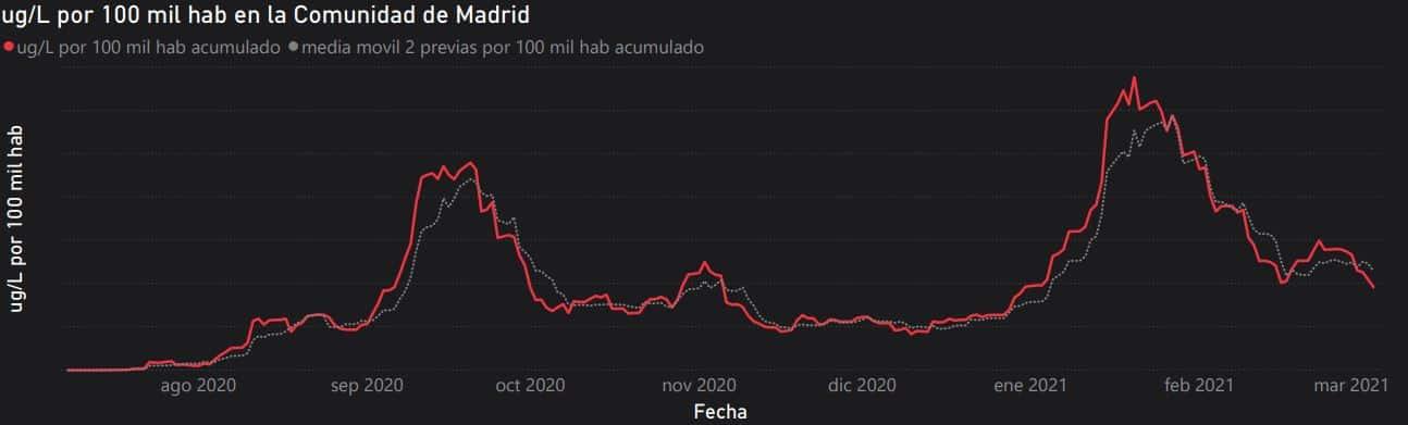 Evolución de la presencia de coronavirus en las aguas residuales de Madrid.