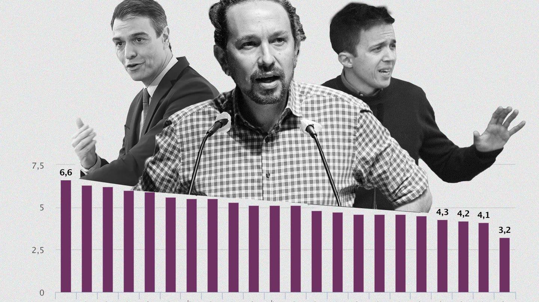 Pablo Iglesias: el ministro más rechazado para unir a la izquierda