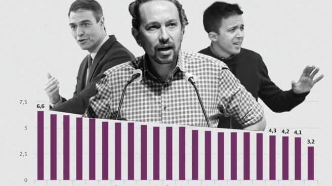 Gráfico Pablo Iglesias, Pedro Sánchez e Íñigo Errejón