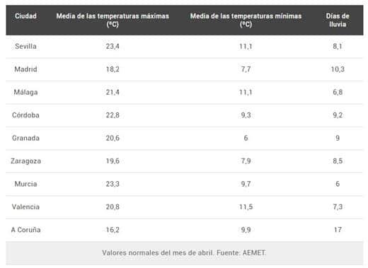 Tabla con los valores normales del mes de abril en varias ciudades de España