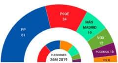 Promedio de encuestas: el PSOE va cuesta abajo y Ayuso se afianza por encima del 40%