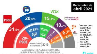 El PP se mantiene a 11 puntos del PSOE pese a recoger parte de la caída de Ciudadanos