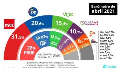 El PP se mantiene a 11 puntos del PSOE pese a recoger parte de la caída de Cs