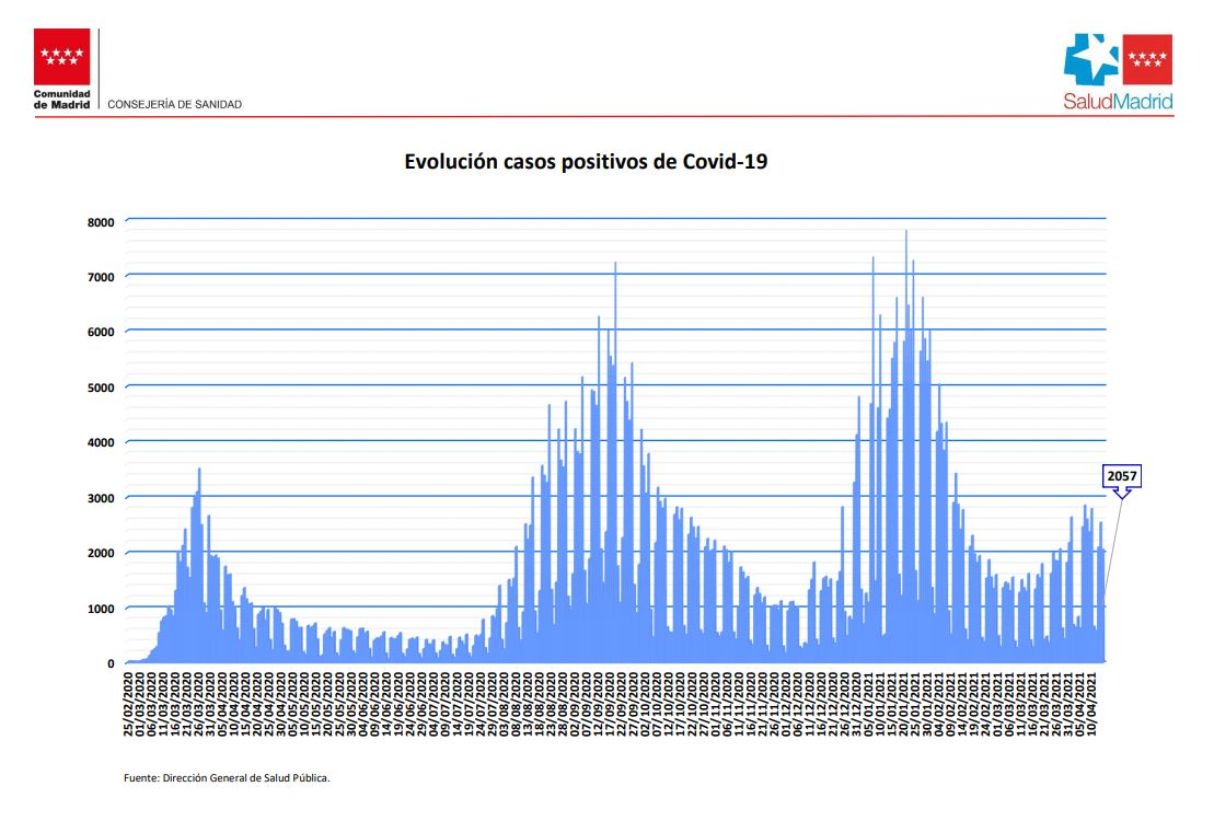 Curva epidemiológica en la Comunidad de Madrid.
