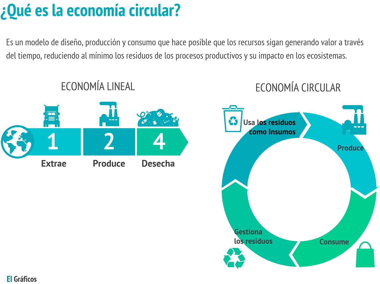 Gráfico que compara la economía lineal con la economía circular.