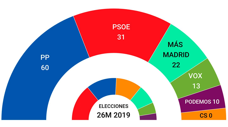 Promedio de encuestas: la derecha mantiene su ventaja y el PSOE va en caída libre