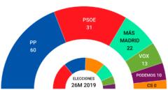 Encuestas elecciones 4-M: la derecha mantiene su ventaja y el PSOE va en caída libre