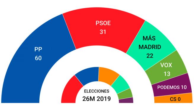 Tarta encuesta elecciones en Madrid 4-m
