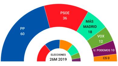 Promedio de encuestas: Ayuso arrasa, Vox resiste y el 'efecto Iglesias' no impulsa a Podemos