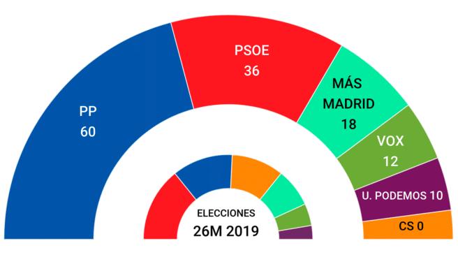 Imagen de tarta de encuesta de los posibles resultados en las elecciones de Madrid el 4 de mayo