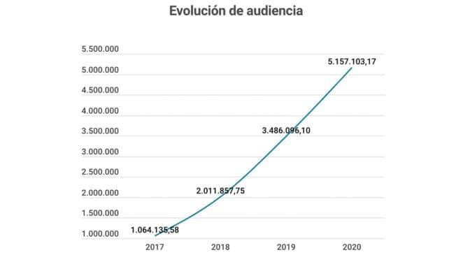 El Independiente logró beneficios en 2020 y aumentó su audiencia en un 50%