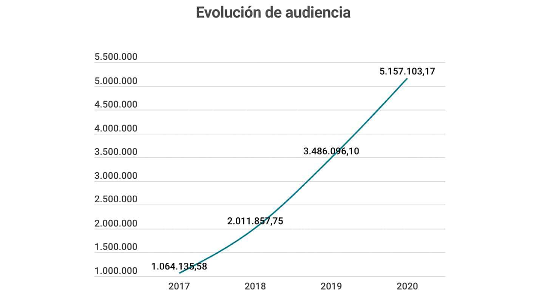 Imagen gráfico Evolución de audiencia en El Independiente