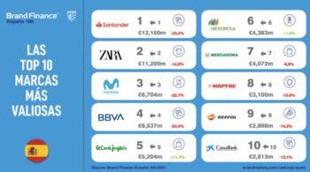 Banco Santander es la marca española más valiosa