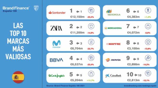 Banco Santander sigue a la cabeza de las marcas españolas más valiosas