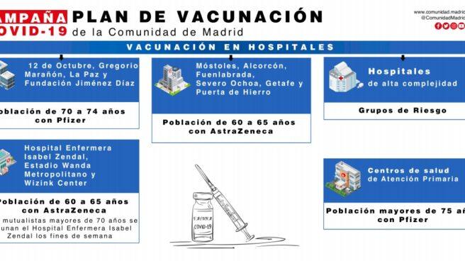 Esquema del plan de vacunación de la Comunidad de Madrid.