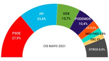 El CIS refleja el desgaste de Sánchez tras el 4-M: Casado se queda a cuatro puntos del PSOE