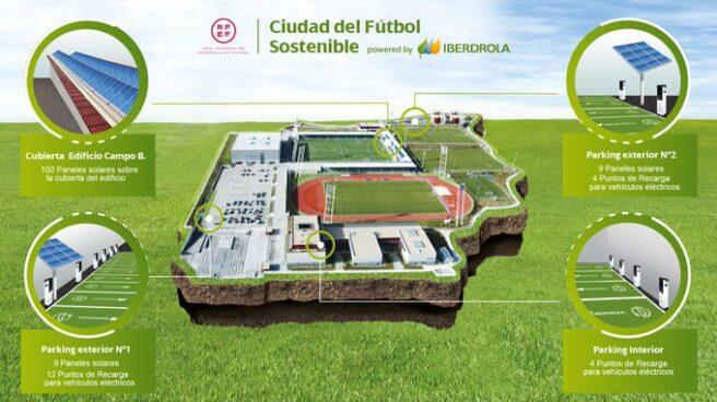 Ciudad del Fútbol sostenible.