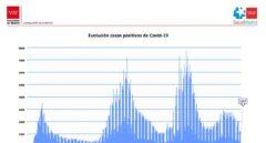 Curva de contagios de coronavirus en la Comunidad de Madrid.