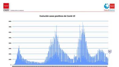 Coronavirus en Madrid: los hospitalizados se desploman hasta el nivel más bajo desde el 21 de agosto