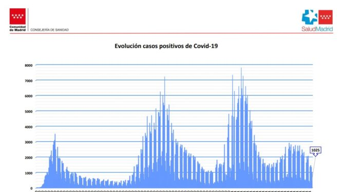 Los casos caen un 37,5% en Madrid y los hospitales registran la ocupación más baja desde Nochebuena
