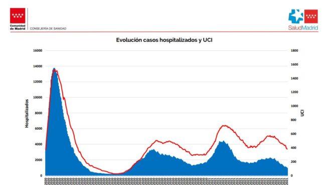 Hospitalizados por coronavirus en Madrid.